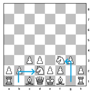 posizione cavalli scacchi